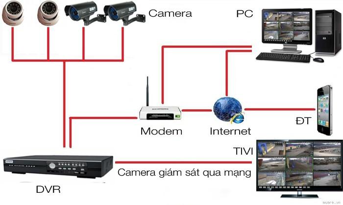 Tư vấn lắp đặt hệ thống camera Thanh Hóa