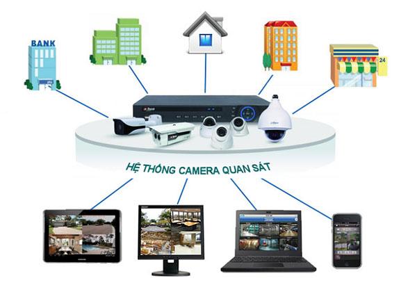 Tìm hiểu cấu tạo hệ thống camera quan sát