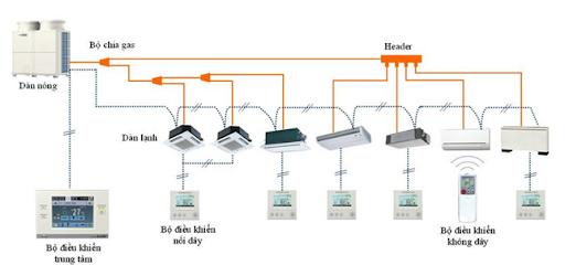 Quy trình vận hành hệ thống điều hòa trung tâm