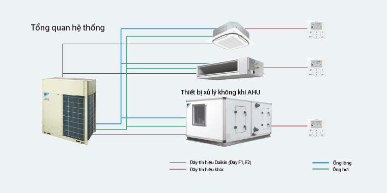 Tìm hiểu về đặc điểm của hệ thống điều hòa VRV