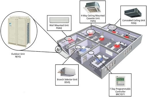 Hướng dẫn thiết kế hệ thống điều hòa không khí